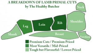 Primal Lamb Cuts